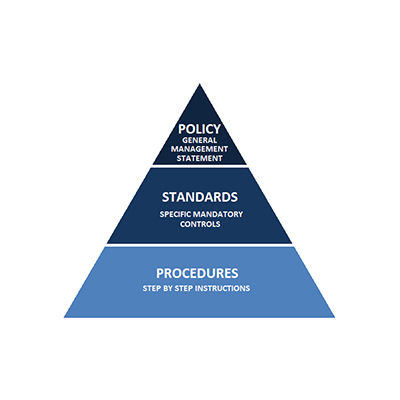 Standards and  operating  Procedures Manual