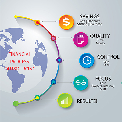 Financial Process Outsourcing